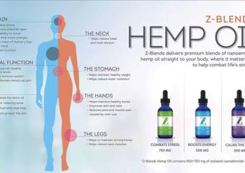 CBD benefits our entire body